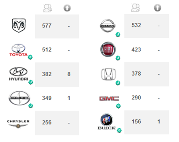 Auto Brands on Vine App -Statistics