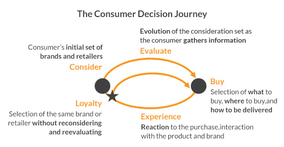 customer-decision-journey-infographic