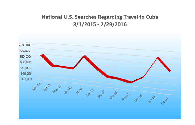 Insights into Americans' Interest in Travel to Cuba April 13 , 2016