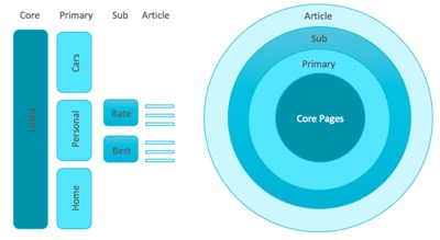 Mapping pages related to keyword themes and sub-themes as per the customer journey for the financial services vertical.