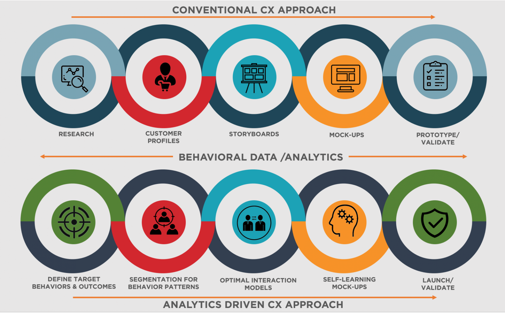 Difference between conventional CX approach and the advanced data modeling approach used by Hyper-personalization.