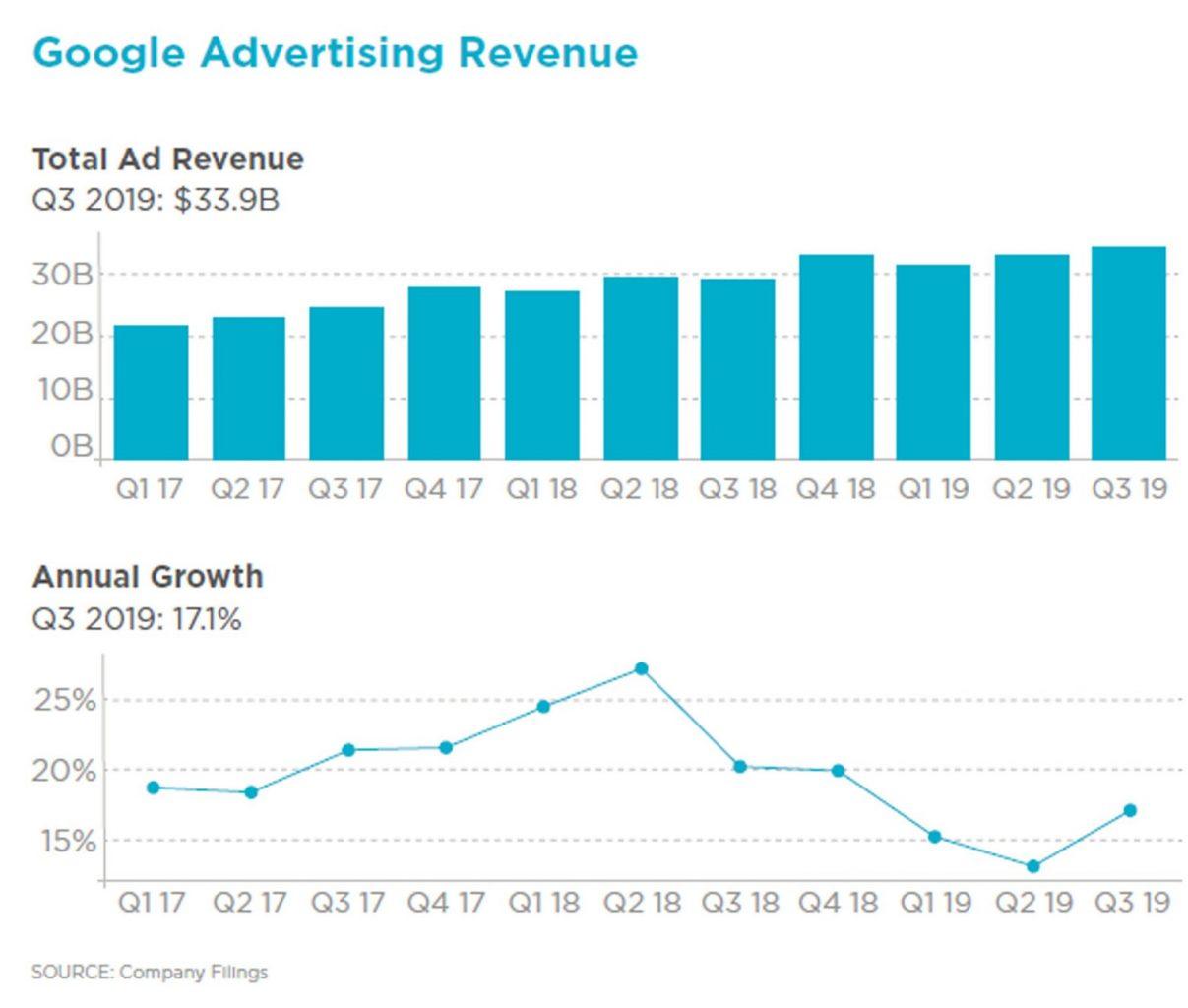 Google ad revenues - iQuanti