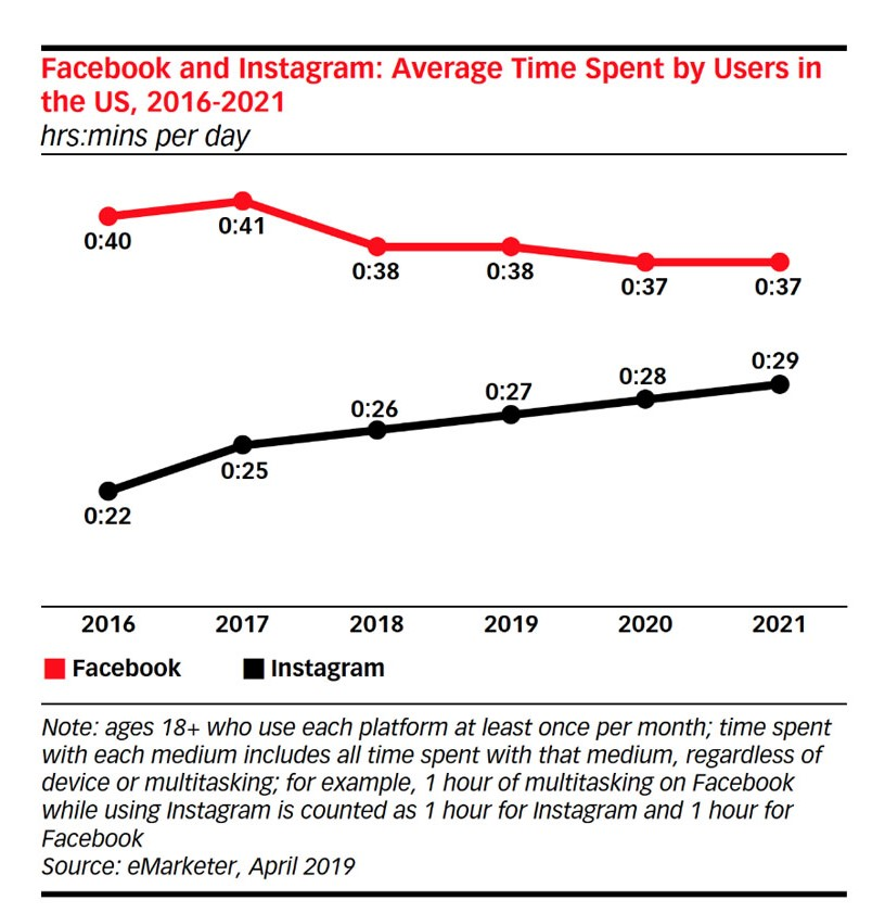 Average Time Spent by Users on Facebook and Instagram - eMarketer Data