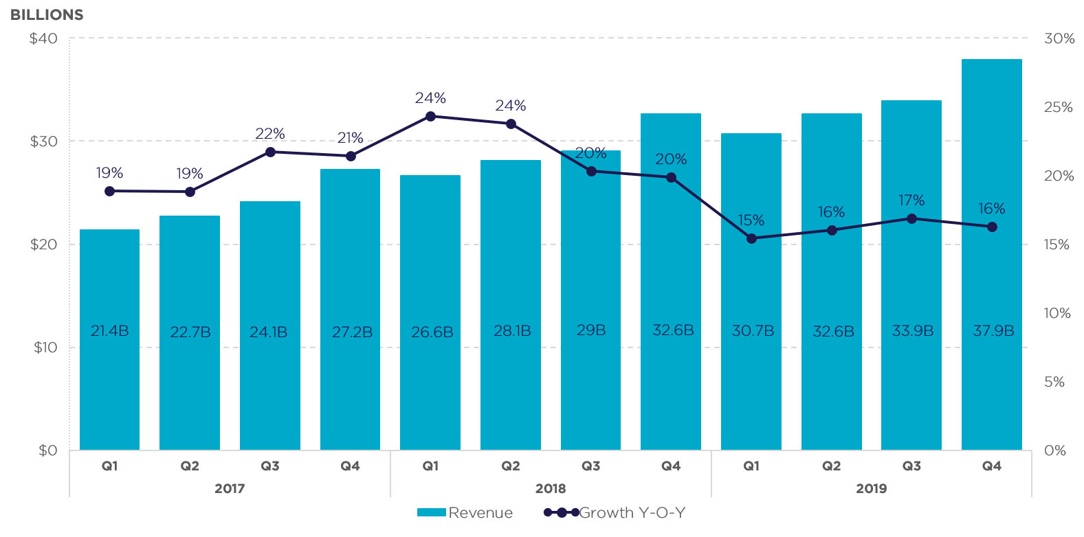 Google Revenue Growth data - iQuanti digital Marketing Company
