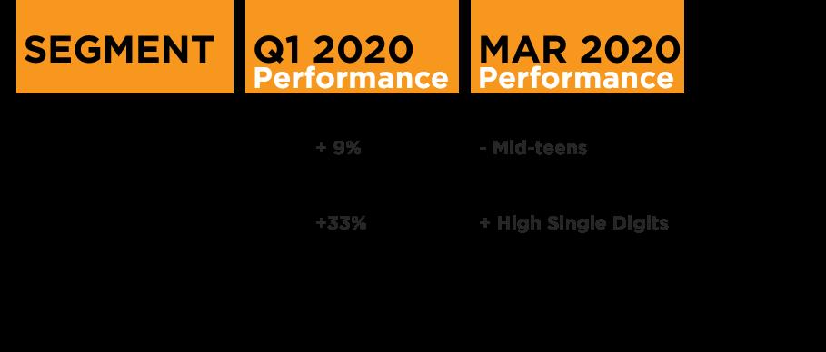 Google Performance Q1 2020