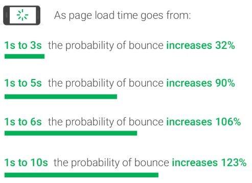 Page Load Speed Optimization Score-iQuanti Digital Marketing Company