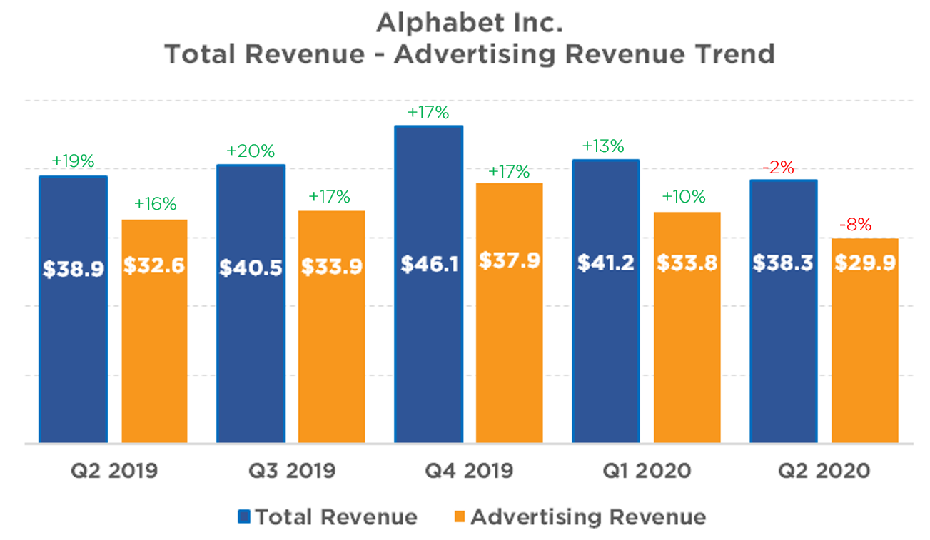 Google advertising revenue - Q2 2020 - iQuanti digital marketing company