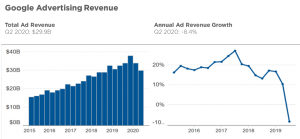 Google advertising revenue growth - Q2 2020 - iQuanti digital marketing company