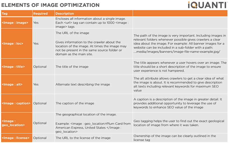 Essential elements for image optimization